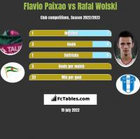 Flavio Paixao vs Rafal Wolski h2h player stats