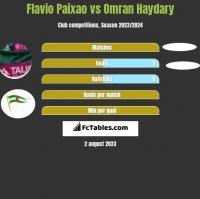 Flavio Paixao vs Omran Haydary h2h player stats