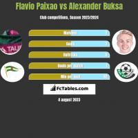 Flavio Paixao vs Alexander Buksa h2h player stats
