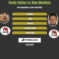 Flavio Santos vs Alan Mendoza h2h player stats