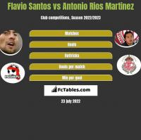Flavio Santos vs Antonio Rios Martinez h2h player stats