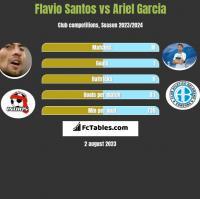 Flavio Santos vs Ariel Garcia h2h player stats