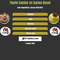 Flavio Santos vs Carlos Rosel h2h player stats