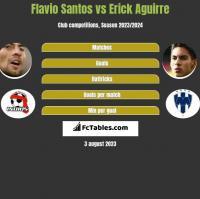 Flavio Santos vs Erick Aguirre h2h player stats