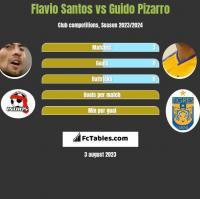 Flavio Santos vs Guido Pizarro h2h player stats