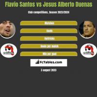Flavio Santos vs Jesus Alberto Duenas h2h player stats