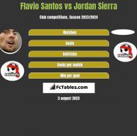 Flavio Santos vs Jordan Sierra h2h player stats