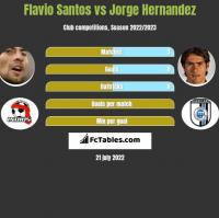 Flavio Santos vs Jorge Hernandez h2h player stats