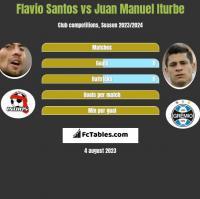 Flavio Santos vs Juan Manuel Iturbe h2h player stats