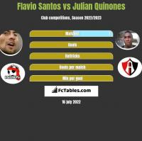 Flavio Santos vs Julian Quinones h2h player stats