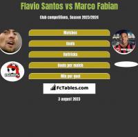 Flavio Santos vs Marco Fabian h2h player stats