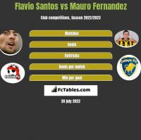 Flavio Santos vs Mauro Fernandez h2h player stats