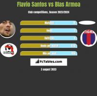Flavio Santos vs Blas Armoa h2h player stats