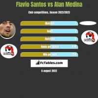 Flavio Santos vs Alan Medina h2h player stats
