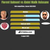Florent Balmont vs Abdel Malik Hsissane h2h player stats