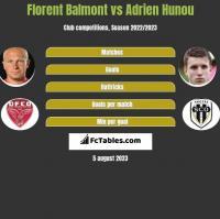 Florent Balmont vs Adrien Hunou h2h player stats