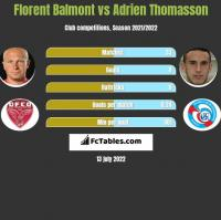 Florent Balmont vs Adrien Thomasson h2h player stats