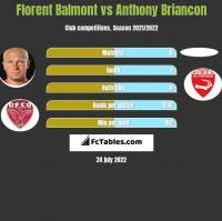 Florent Balmont vs Anthony Briancon h2h player stats