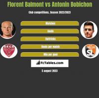 Florent Balmont vs Antonin Bobichon h2h player stats