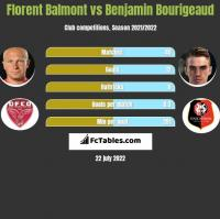 Florent Balmont vs Benjamin Bourigeaud h2h player stats