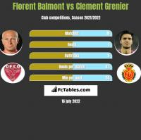 Florent Balmont vs Clement Grenier h2h player stats