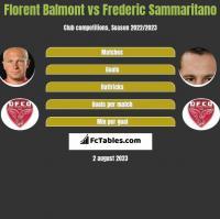 Florent Balmont vs Frederic Sammaritano h2h player stats