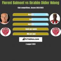 Florent Balmont vs Ibrahim Didier Ndong h2h player stats