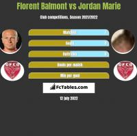 Florent Balmont vs Jordan Marie h2h player stats
