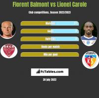 Florent Balmont vs Lionel Carole h2h player stats