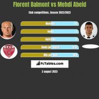 Florent Balmont vs Mehdi Abeid h2h player stats