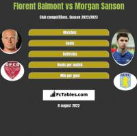 Florent Balmont vs Morgan Sanson h2h player stats