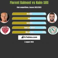 Florent Balmont vs Naim Sliti h2h player stats