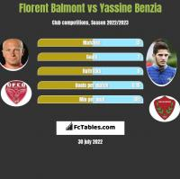 Florent Balmont vs Yassine Benzia h2h player stats