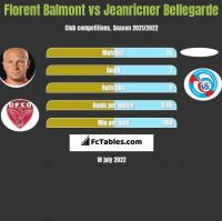 Florent Balmont vs Jeanricner Bellegarde h2h player stats
