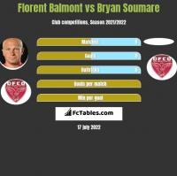 Florent Balmont vs Bryan Soumare h2h player stats