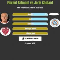 Florent Balmont vs Joris Chotard h2h player stats