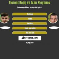 Florent Bojaj vs Ivan Stoyanov h2h player stats
