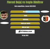 Florent Bojaj vs Ivaylo Dimitrov h2h player stats