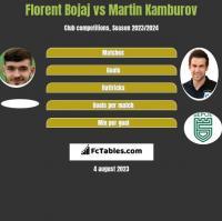 Florent Bojaj vs Martin Kamburov h2h player stats