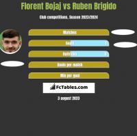 Florent Bojaj vs Ruben Brigido h2h player stats