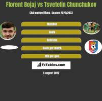 Florent Bojaj vs Tsvetelin Chunchukov h2h player stats