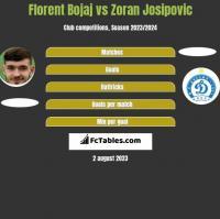 Florent Bojaj vs Zoran Josipovic h2h player stats