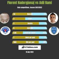 Florent Hadergjonaj vs Adil Rami h2h player stats