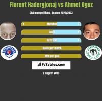 Florent Hadergjonaj vs Ahmet Oguz h2h player stats
