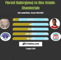 Florent Hadergjonaj vs Alex Oxlade-Chamberlain h2h player stats