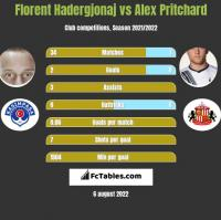 Florent Hadergjonaj vs Alex Pritchard h2h player stats
