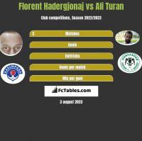 Florent Hadergjonaj vs Ali Turan h2h player stats