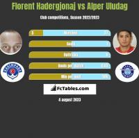 Florent Hadergjonaj vs Alper Uludag h2h player stats