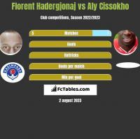 Florent Hadergjonaj vs Aly Cissokho h2h player stats