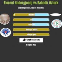 Florent Hadergjonaj vs Bahadir Ozturk h2h player stats